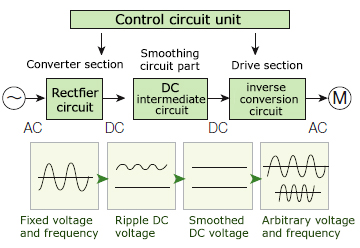 Electric drive control system