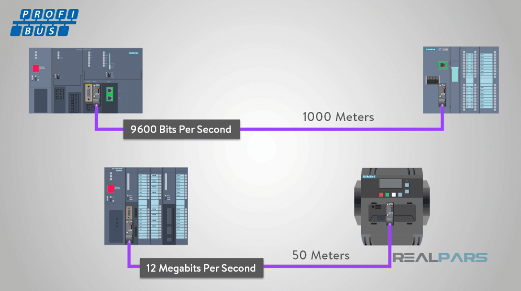 The speed of Profibus networks
