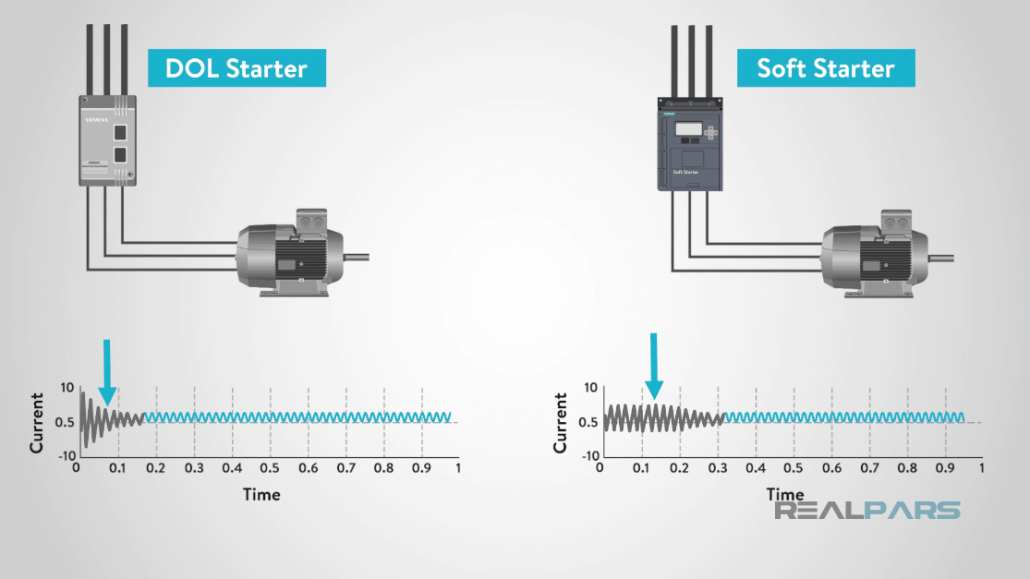 compare DOL and soft starter current