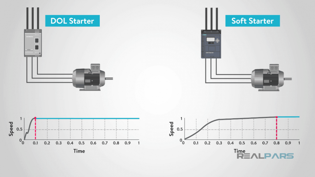 compare DOL and soft starter speed