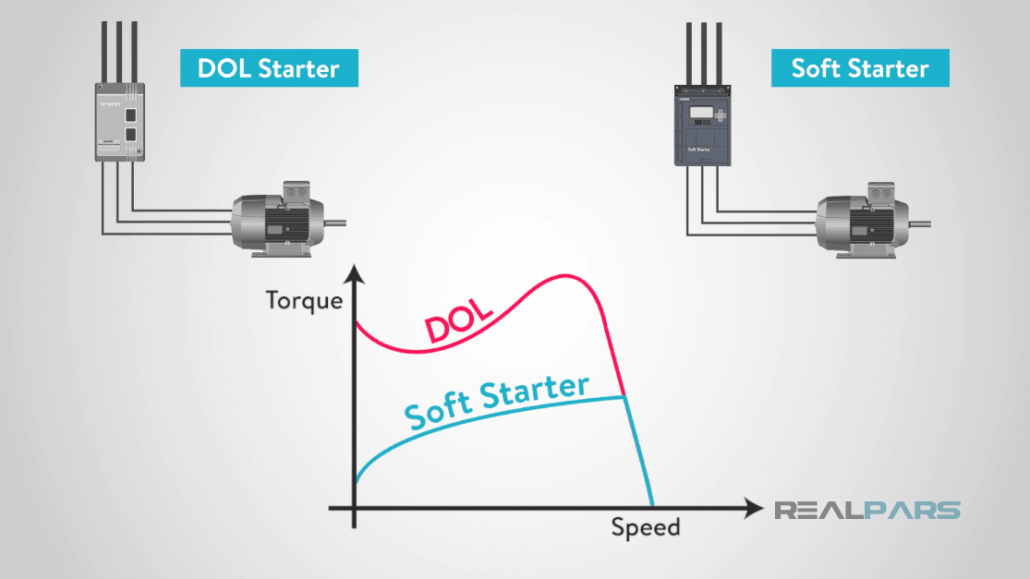 compare DOL and soft starter torque
